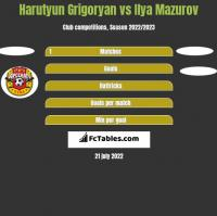 Harutyun Grigoryan vs Ilya Mazurov h2h player stats