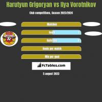 Harutyun Grigoryan vs Ilya Vorotnikov h2h player stats