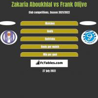 Zakaria Aboukhlal vs Frank Olijve h2h player stats