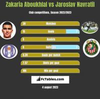 Zakaria Aboukhlal vs Jaroslav Navratil h2h player stats