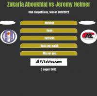 Zakaria Aboukhlal vs Jeremy Helmer h2h player stats