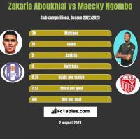 Zakaria Aboukhlal vs Maecky Ngombo h2h player stats