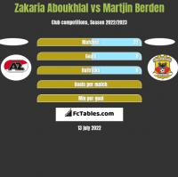 Zakaria Aboukhlal vs Martjin Berden h2h player stats
