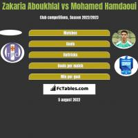 Zakaria Aboukhlal vs Mohamed Hamdaoui h2h player stats