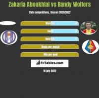 Zakaria Aboukhlal vs Randy Wolters h2h player stats