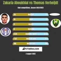 Zakaria Aboukhlal vs Thomas Verheijdt h2h player stats