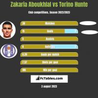 Zakaria Aboukhlal vs Torino Hunte h2h player stats