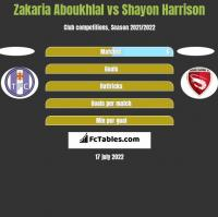 Zakaria Aboukhlal vs Shayon Harrison h2h player stats