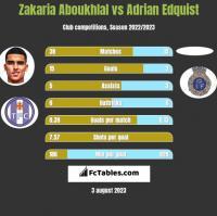 Zakaria Aboukhlal vs Adrian Edquist h2h player stats