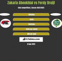 Zakaria Aboukhlal vs Ferdy Druijf h2h player stats