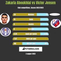 Zakaria Aboukhlal vs Victor Jensen h2h player stats