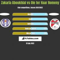 Zakaria Aboukhlal vs Ole ter Haar Romeny h2h player stats