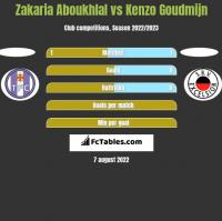 Zakaria Aboukhlal vs Kenzo Goudmijn h2h player stats
