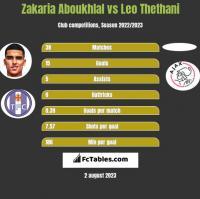 Zakaria Aboukhlal vs Leo Thethani h2h player stats