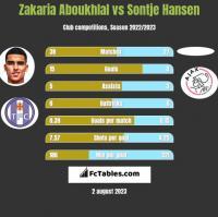 Zakaria Aboukhlal vs Sontje Hansen h2h player stats