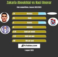Zakaria Aboukhlal vs Naci Unuvar h2h player stats