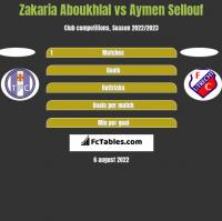 Zakaria Aboukhlal vs Aymen Sellouf h2h player stats