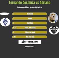 Fernando Costanza vs Adriano h2h player stats