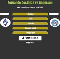 Fernando Costanza vs Anderson h2h player stats