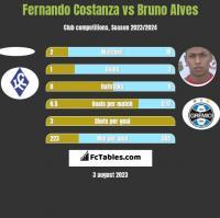 Fernando Costanza vs Bruno Alves h2h player stats