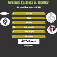 Fernando Costanza vs Juanfran h2h player stats