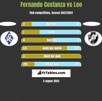 Fernando Costanza vs Leo h2h player stats