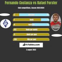 Fernando Costanza vs Rafael Forster h2h player stats