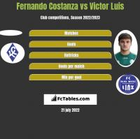 Fernando Costanza vs Victor Luis h2h player stats