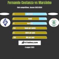 Fernando Costanza vs Marcinho h2h player stats