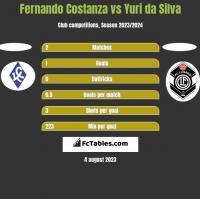 Fernando Costanza vs Yuri da Silva h2h player stats