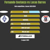 Fernando Costanza vs Lucas Barros h2h player stats