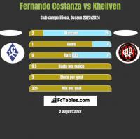 Fernando Costanza vs Khellven h2h player stats