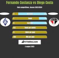 Fernando Costanza vs Diego Costa h2h player stats