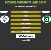 Fernando Costanza vs David Sousa h2h player stats