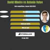 David Ribeiro vs Antonio Vutov h2h player stats