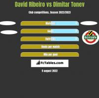 David Ribeiro vs Dimitar Tonev h2h player stats