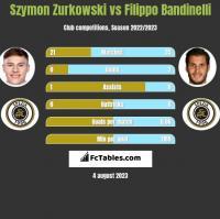 Szymon Zurkowski vs Filippo Bandinelli h2h player stats