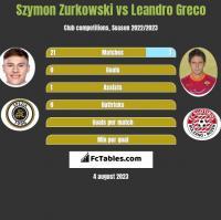 Szymon Zurkowski vs Leandro Greco h2h player stats