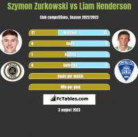 Szymon Zurkowski vs Liam Henderson h2h player stats