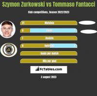 Szymon Zurkowski vs Tommaso Fantacci h2h player stats