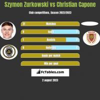 Szymon Zurkowski vs Christian Capone h2h player stats