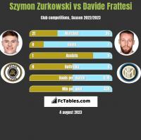 Szymon Zurkowski vs Davide Frattesi h2h player stats