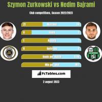Szymon Zurkowski vs Nedim Bajrami h2h player stats