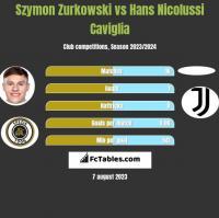 Szymon Zurkowski vs Hans Nicolussi Caviglia h2h player stats