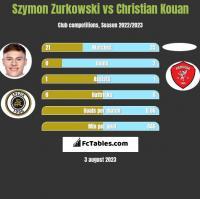 Szymon Zurkowski vs Christian Kouan h2h player stats