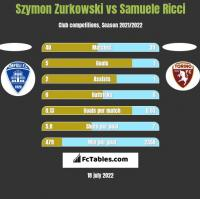 Szymon Zurkowski vs Samuele Ricci h2h player stats