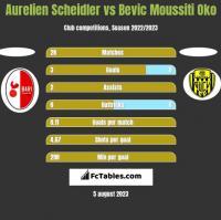Aurelien Scheidler vs Bevic Moussiti Oko h2h player stats