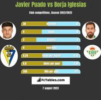 Javier Puado vs Borja Iglesias h2h player stats