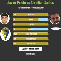 Javier Puado vs Christian Santos h2h player stats