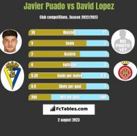 Javier Puado vs David Lopez h2h player stats